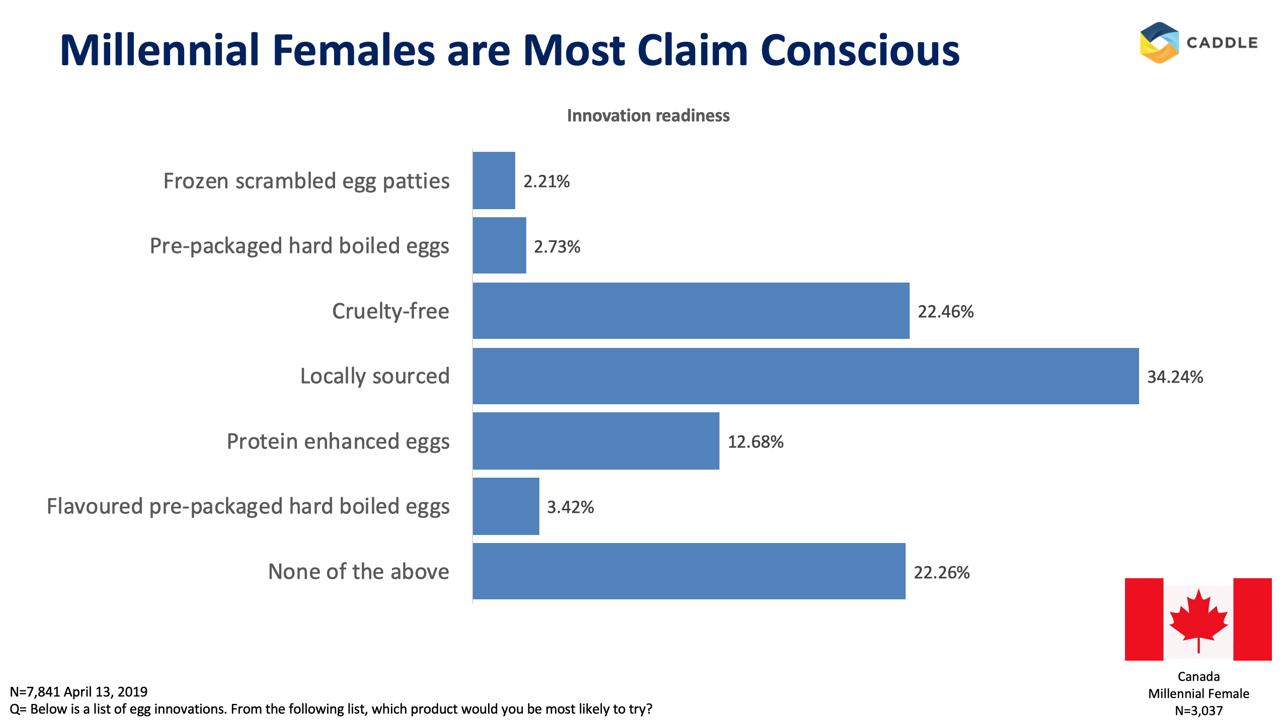 Egg consumption: Our data compared with the industry