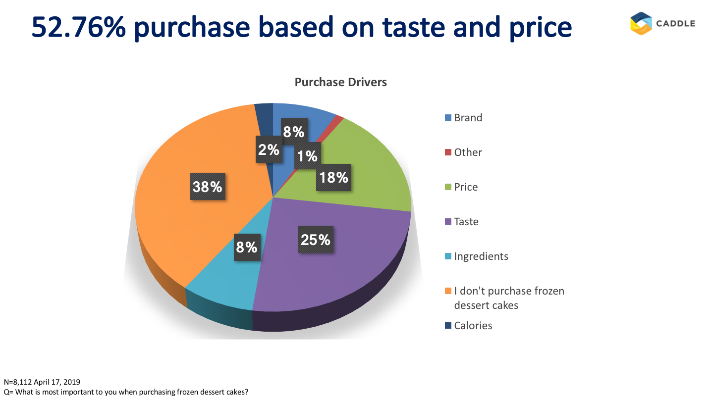 Eat your frozen dessert cake & have it too: industry insights