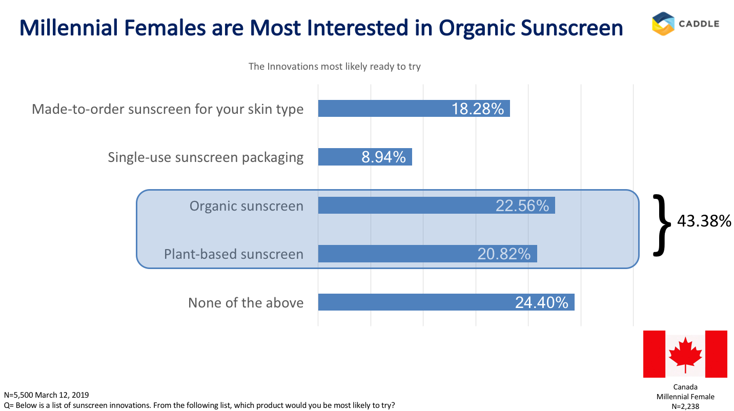 Sunscreen: UV protection is important, but what is it?