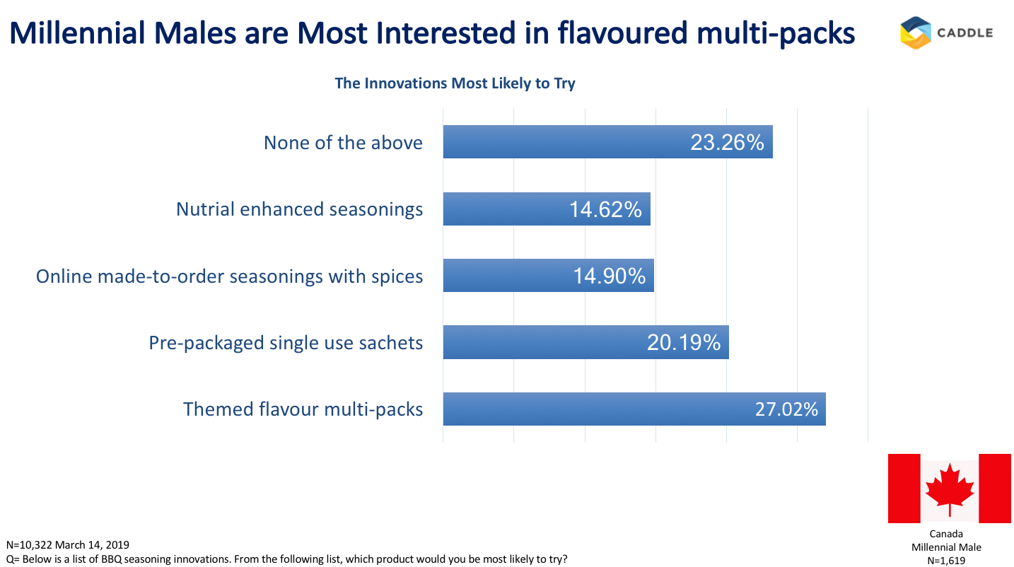 Fire up the barbecue for these smokin' hot BBQ seasoning insights