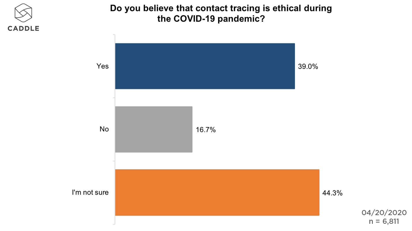 is contact tracing ethical
