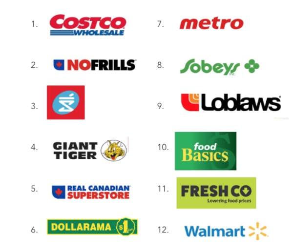 Caddle Report Grocery Retailers Consumer Rankings 2020