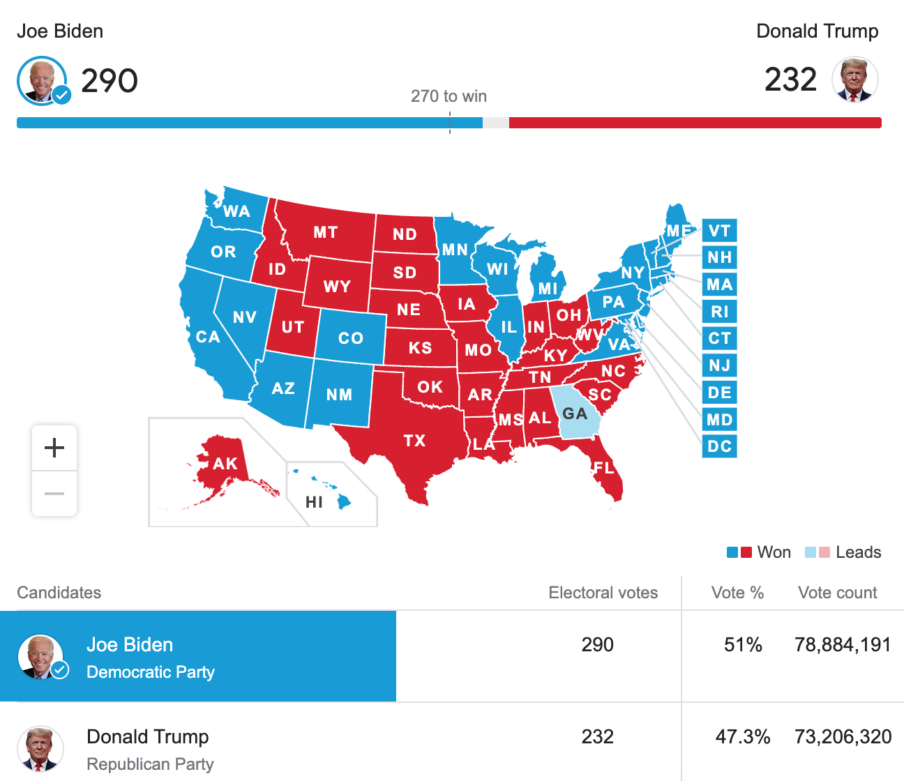 2020 U.S. election results