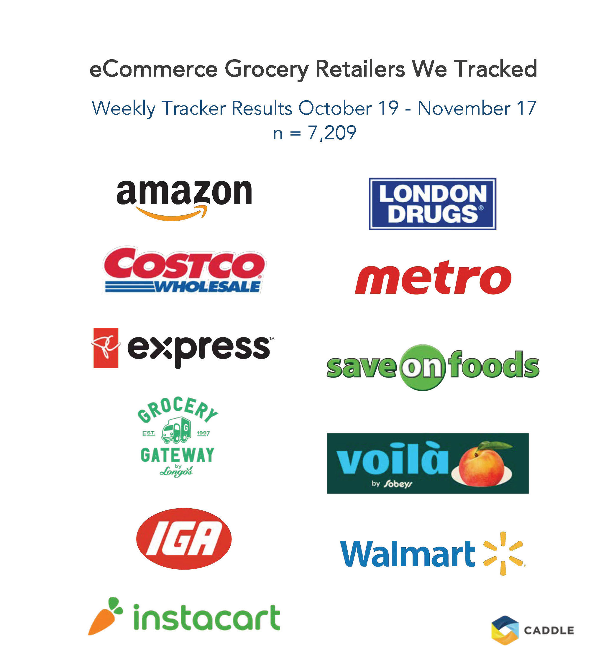 Caddle Grocery eCommerce CX Report Q4 2020 5