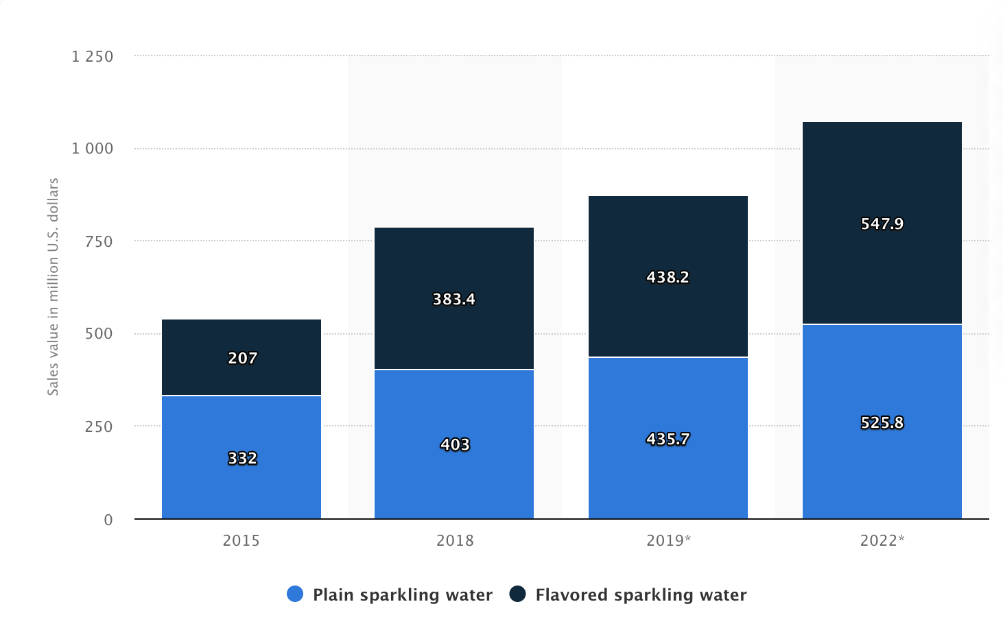 Retail sales value of sparkling water in Canada from 2015 to 2022, by type(in million U.S. dollars)